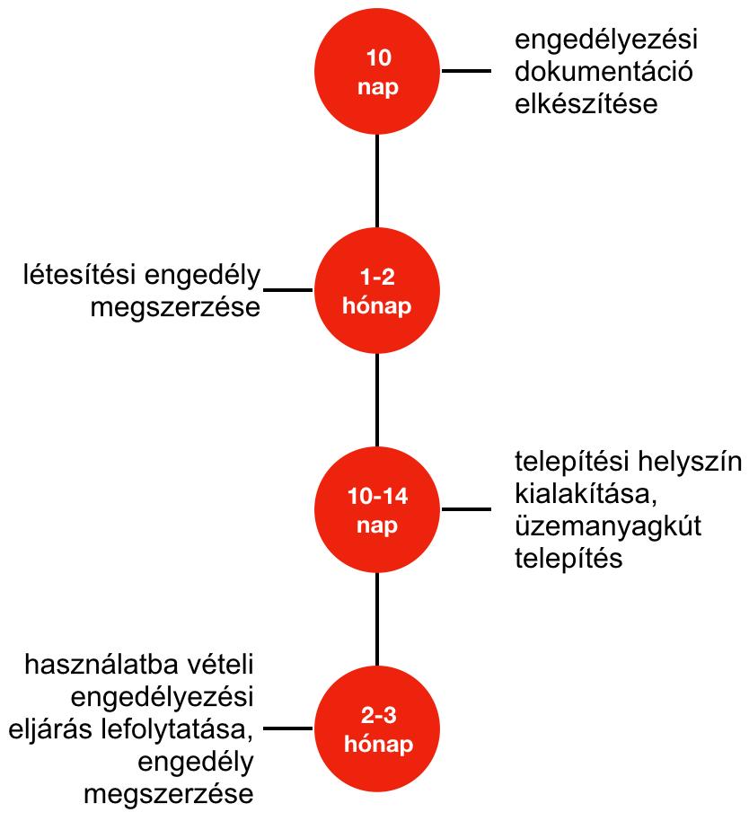 kontenerkut enegedelyezesi folyamat