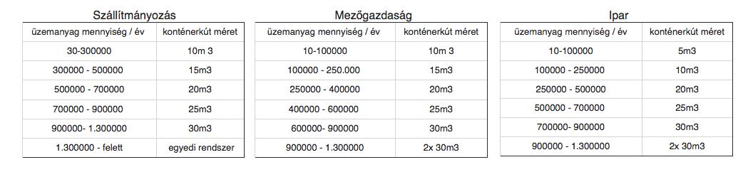 konténerkút méret táblázat, konténerkút mezőgazdasági felhasználáshoz, szállítmányozás üzemanyag tároláshoz